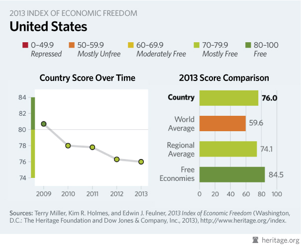 2013 Index of Economic Freedom_US