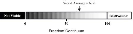 Freedom Continuum