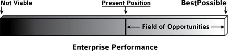 BestPossible Bar Enterprise Performance